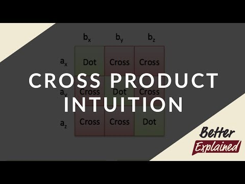 Cross Product Intuition | BetterExplained