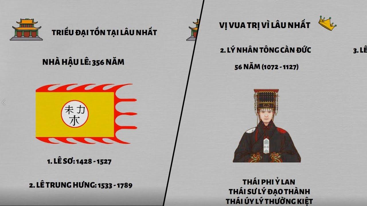 Những thống kê thú vị về các vị vua & các triều đại trong Lịch sử Việt Nam