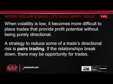 Futures Trading: Gold & the Australian Dollar | Closing the Gap: Futures Edition
