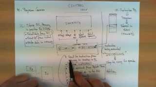 How a control unit works inside a CPU