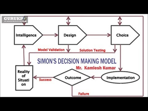 Simon's decision making model(BCA, MCA)