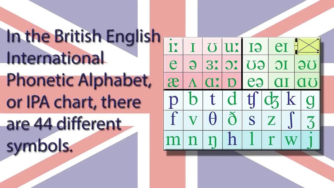 British Accent International Phonetic Alphabet Ipa Pronunciation Youtube