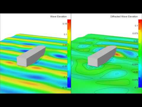 CFD Simulations - Dynamic Positioning