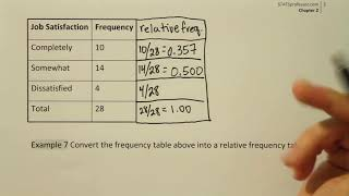 Converting a frequency table into a relative frequency table