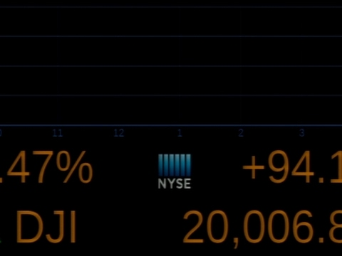 Dow Jones Industrial Average Crosses 20,000