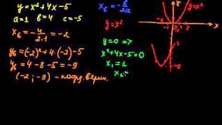 §87 Построение графика квадратичной функции