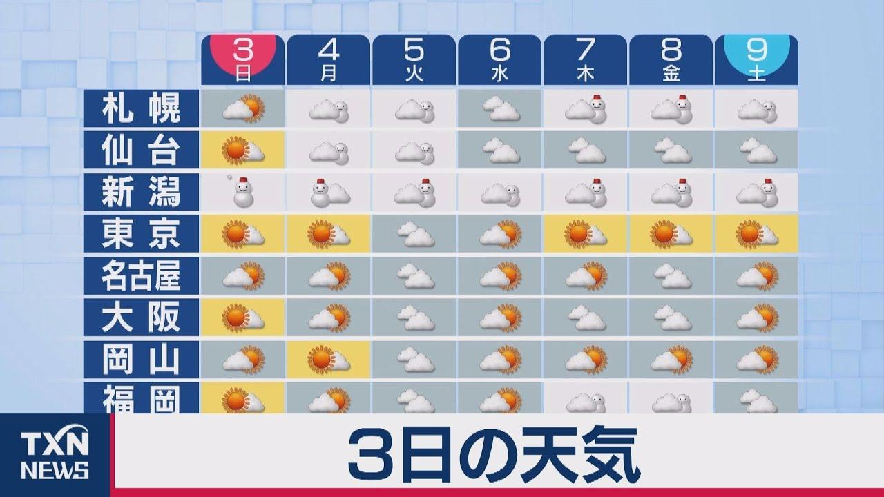 大阪 東 天気 予報
