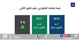 تراجع ُحجم ِالتداولِ العقاري بنسبةِ 14% خلالَ الشهر الأول من العامِ الحالي  - (5-2-2018)