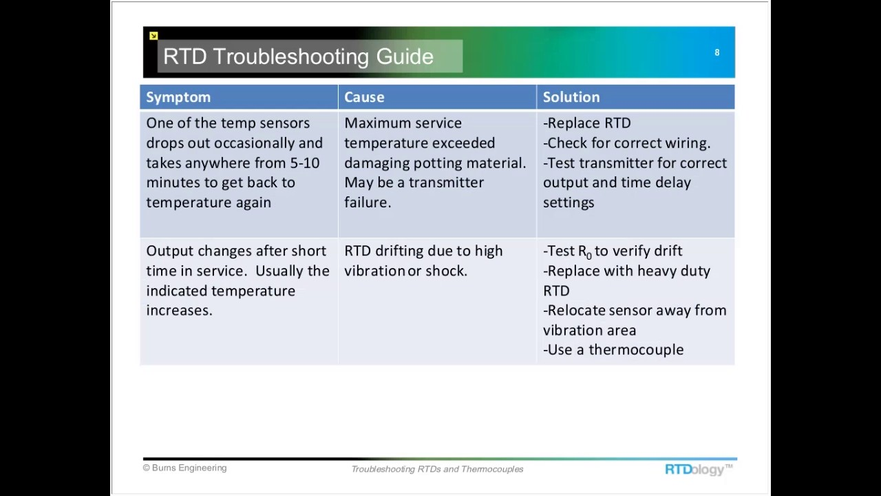 Troubleshooting RTDs and Thermocouples - YouTube