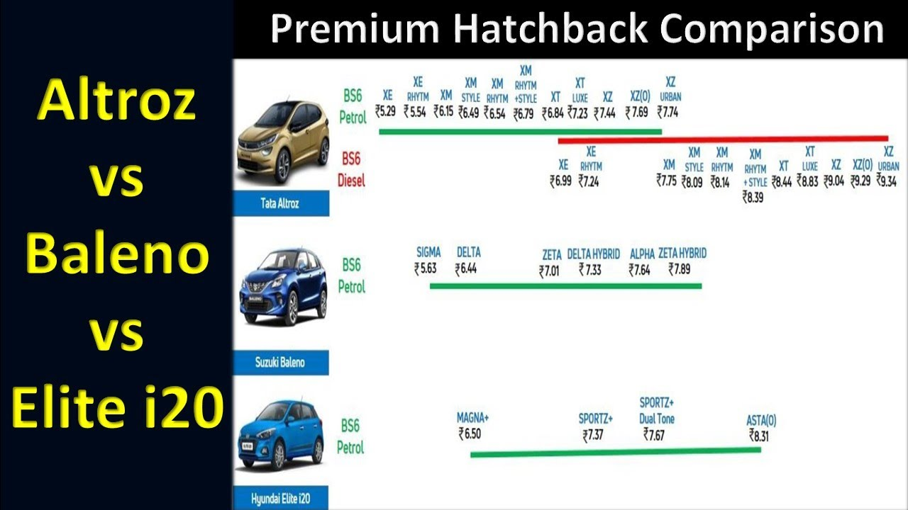 Baleno Altroz i20 Price Comparison