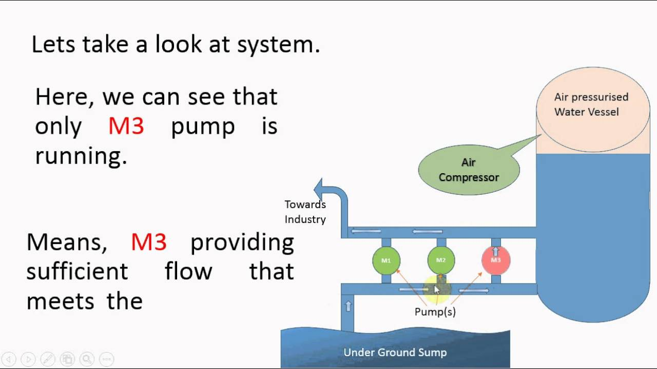 hight resolution of hydro pneumatic water pumping system animated