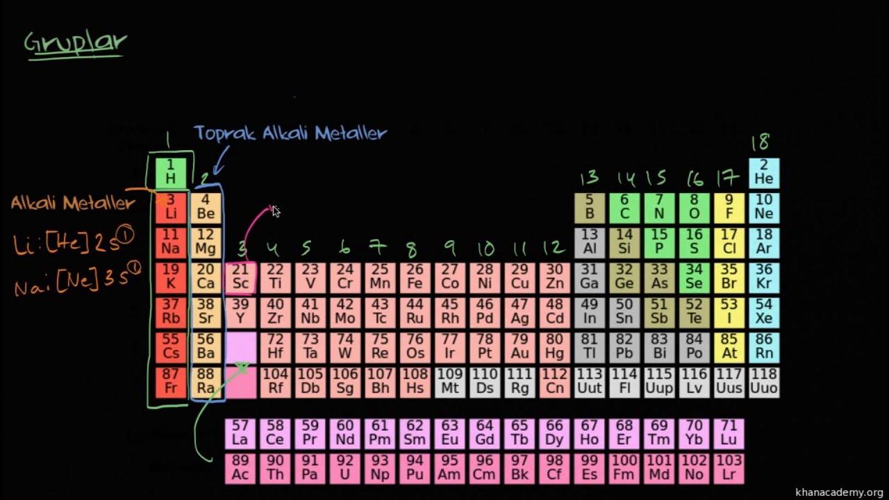 Periyodik Tabloda Gruplar Kimya Periyodik Tablo
