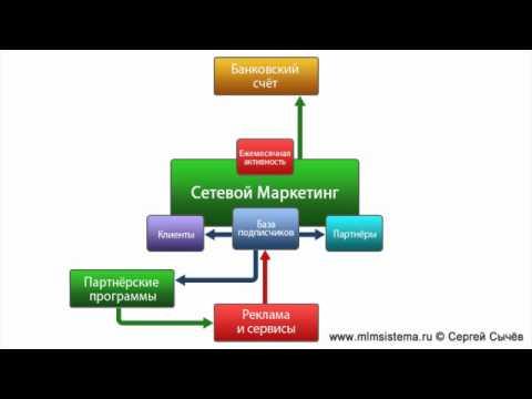 Схема Ведения МЛМ Бизнеса в