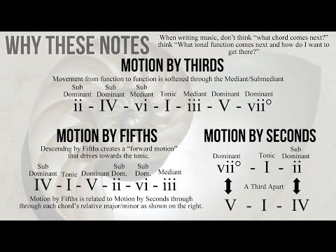 The 3 Kind of Chord Movement - Writing Music for Pop Songs pt 2 - Why These Notes