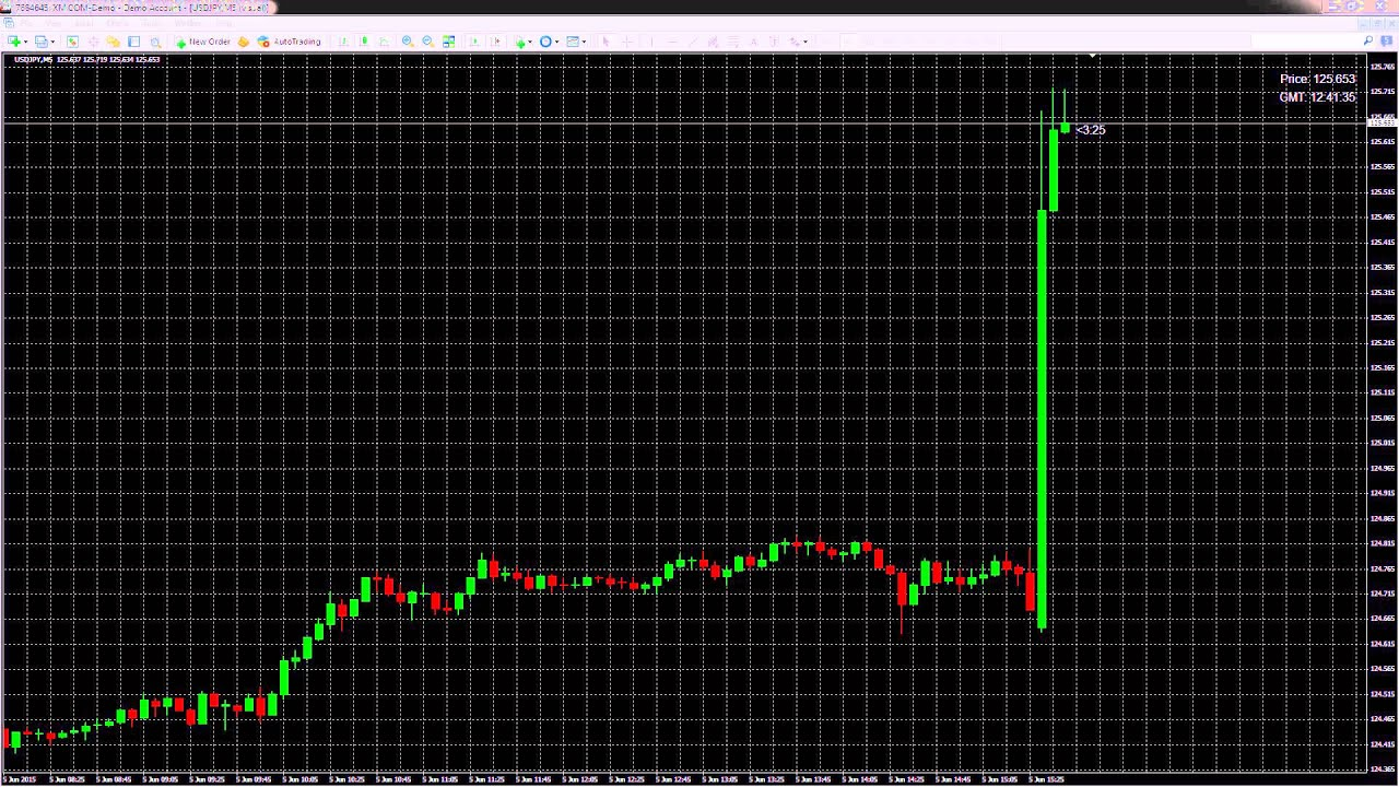 Nfp forex today