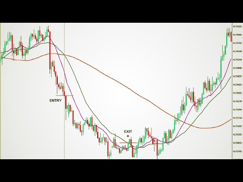 3 Moving Average Crossover Strategy|Best Profitable Forex Trading Strategies