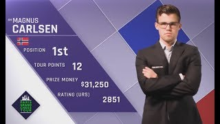 The 1&Only CHESS WIZARD Magnus Carlsen Wins The 2017 Paris Blitz In The Only Game that Mattered