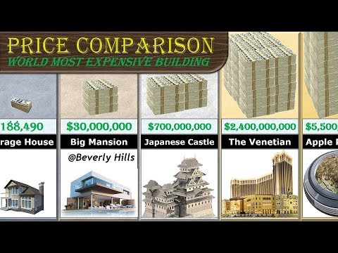 Most Expensive Buildings