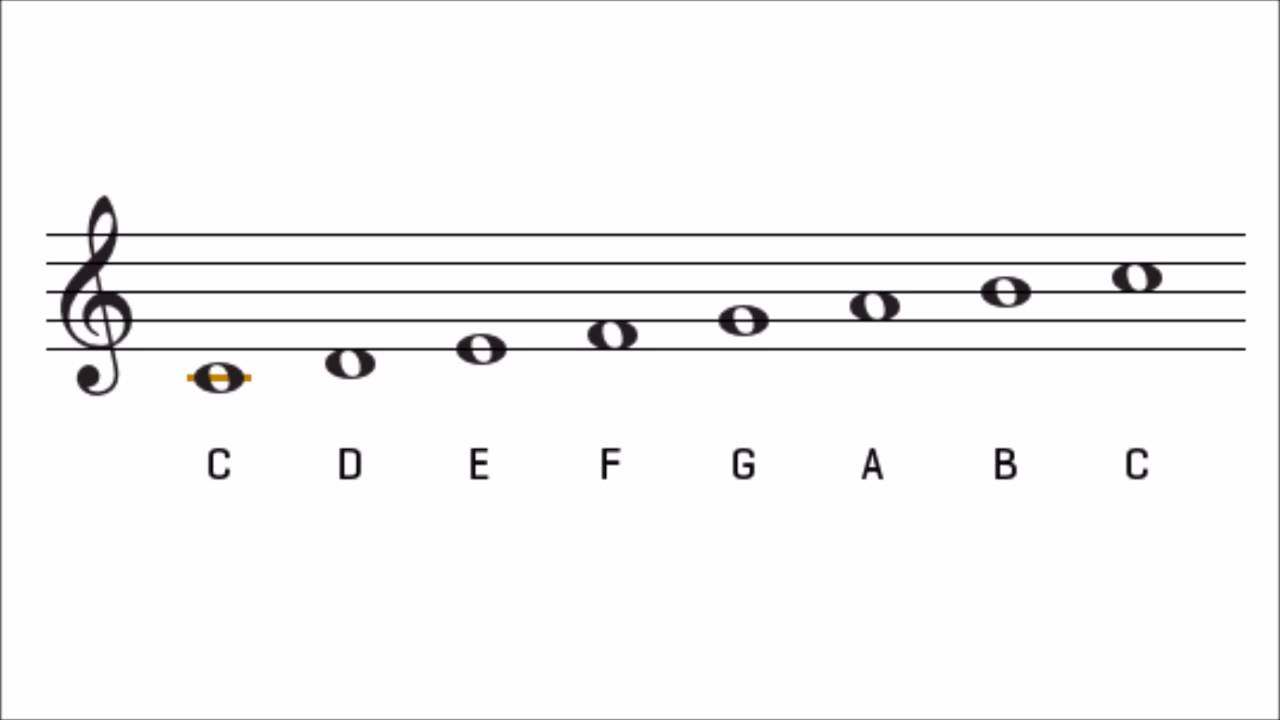 the c major scale key signature the key of c major on treble