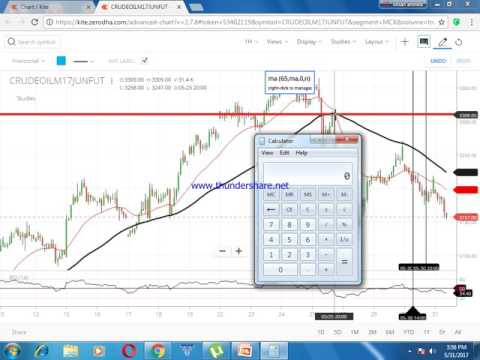100% profit trading in crude oil with my positional strategy in ENGLISH