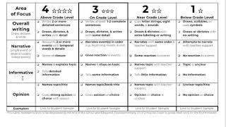 Kindergarten   Writing Rubric Screencast