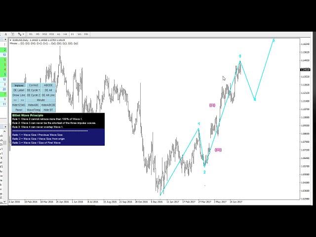 Elliott Wave Trend Simple Demo with Wave 12345 pattern