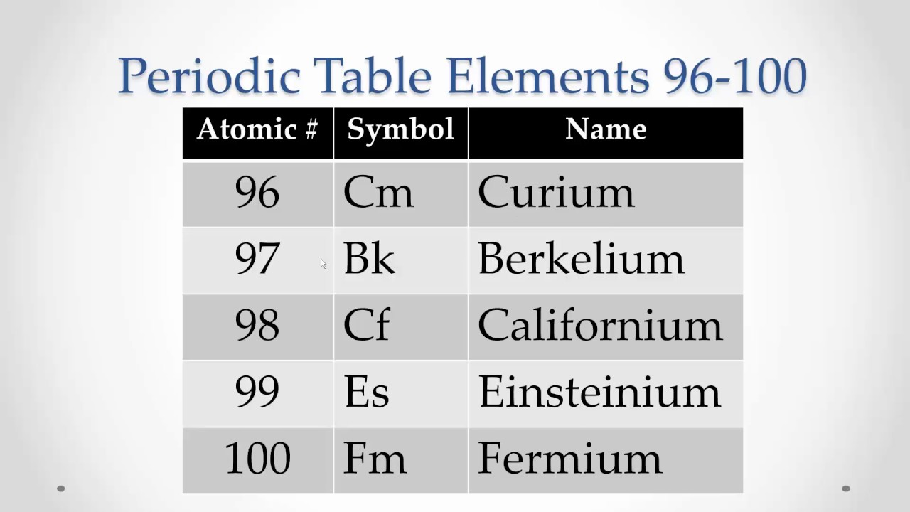 Periodic table elements 96 100 memorize repeat youtube periodic table elements 96 100 memorize repeat gamestrikefo Images