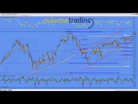 Trading en español Análisis Pre-Sesión Futuro MINI NASDAQ (NQ) 12-4-2013