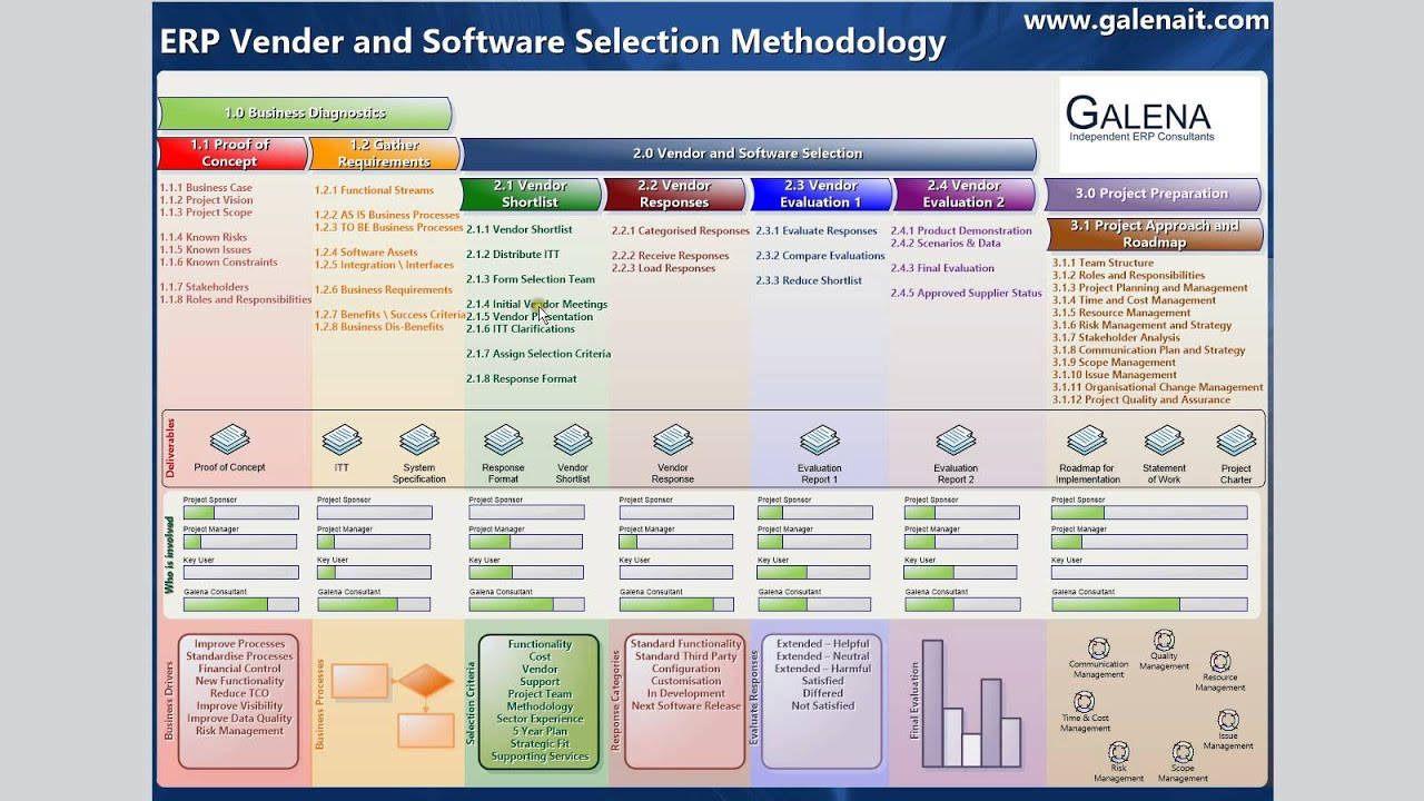 Erp System Selection Methodology Youtube