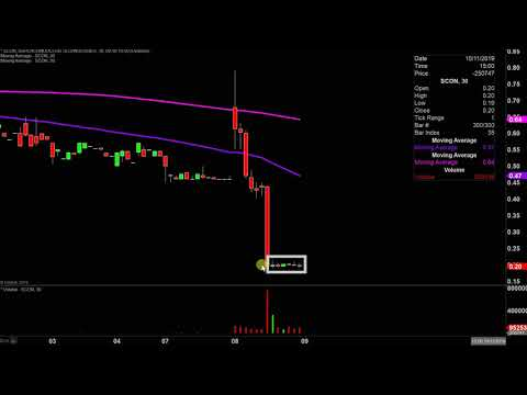 Superconductor Technologies Inc. - SCON Stock Chart Technical Analysis For 10-08-2019