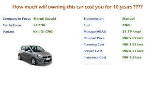 Maruti Suzuki Celerio (Vxi (O) CNG) Ownership Cost - Price, Insurance (India Car Analysis)
