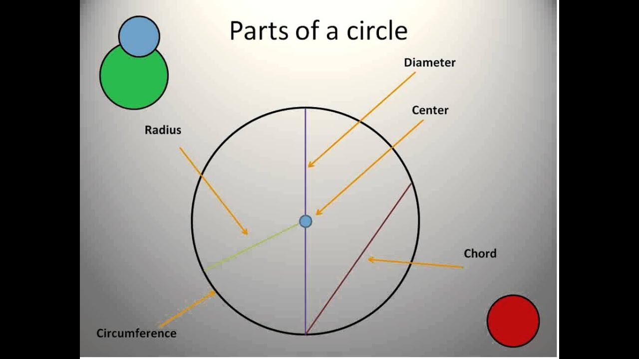 Mathematics Lesson 1 About Circles Simplifying Math