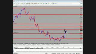 Sinhala Forex Guide what is Retrace and  Retest