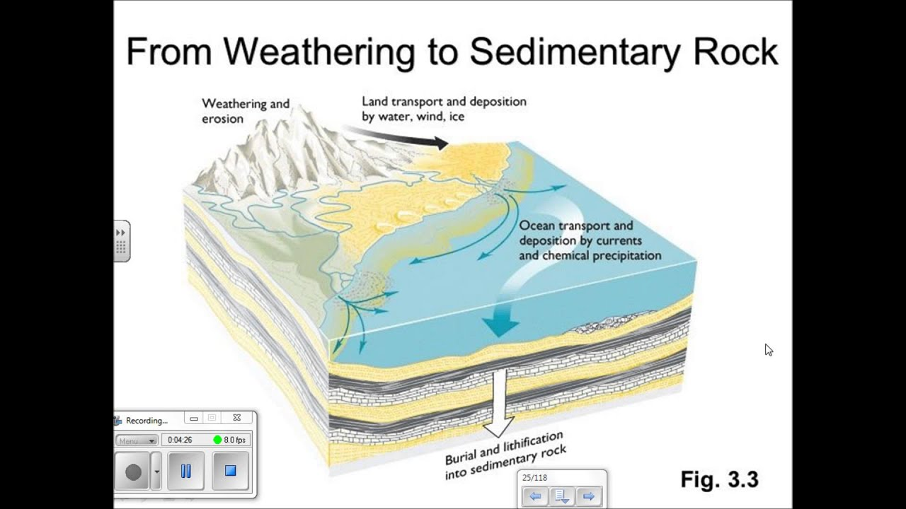 Sedimentary Rocks - YouTube