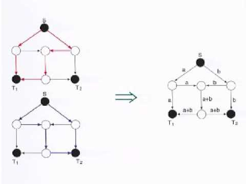 How Helpful is Network Coding?