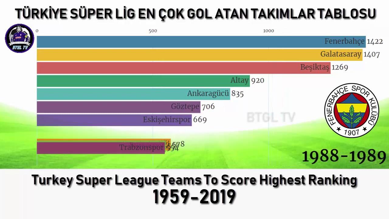 Süper Lig En Çok Gol Atan Takımlar Sıralaması - 1959-2019 - Grafik Yarışları - Powered by BTGL TV