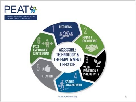 PEAT: Making Workplace Technology More Accessible