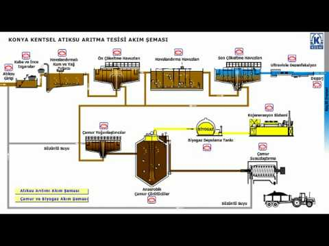 Process flow diagram for industrial wastewater treatment plant filetype