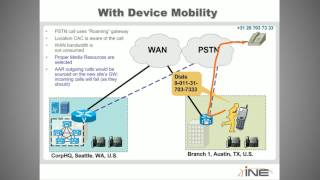 99 CUCM Device and Extension Mobility Overview