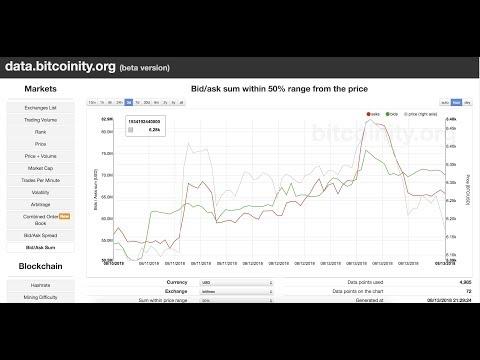 Bitcoin Bid/Ask Sum