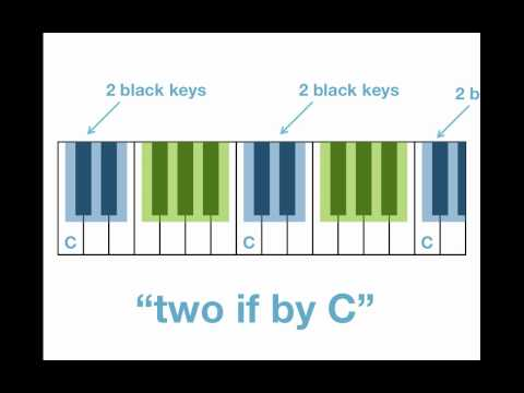 Musical alphabet and white keys