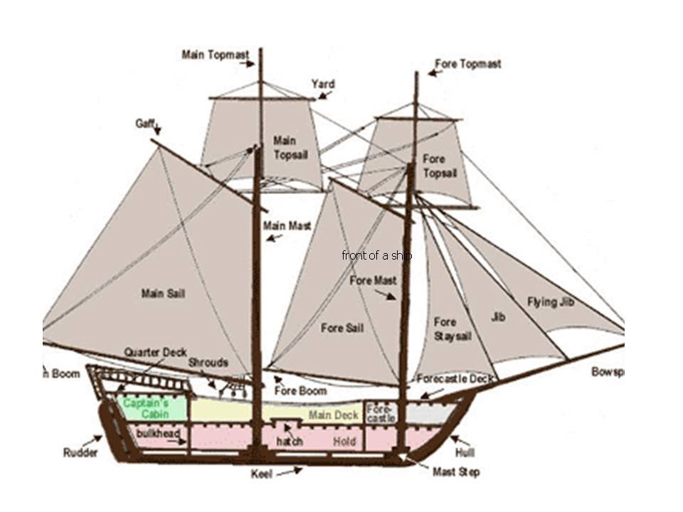 Parts Of A Ship Zrom