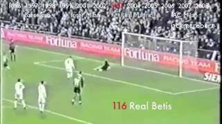Ronaldo s 219 Goals in Spain and Italy | Realmadrid.am