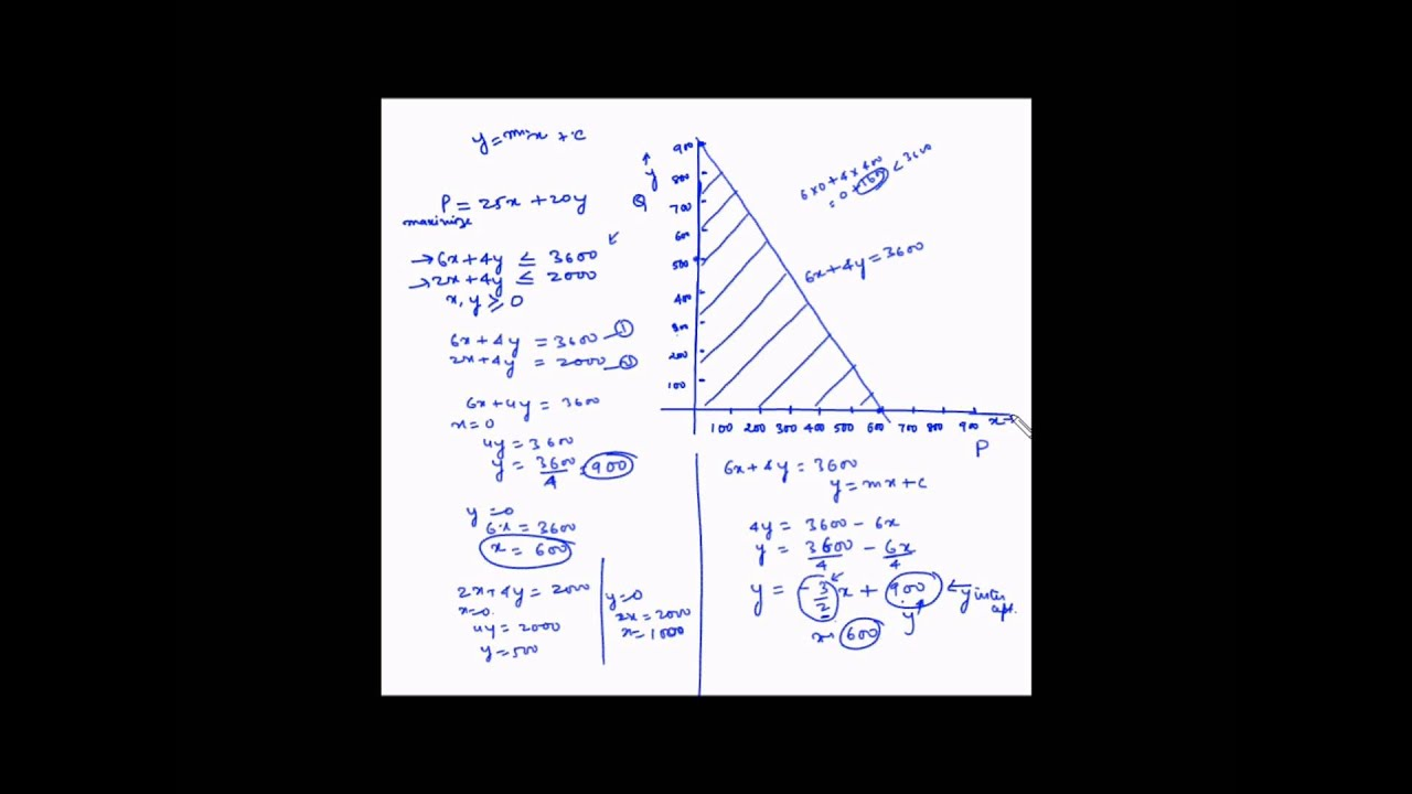 minimization and maximization linear programming model Linear programming models: graphical and computer methods  both minimization and maximization lp problems employ  analysis in linear programming,.