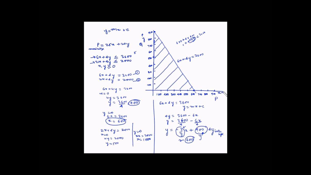 Linear Programming - Maison design d'intérieur et idées de