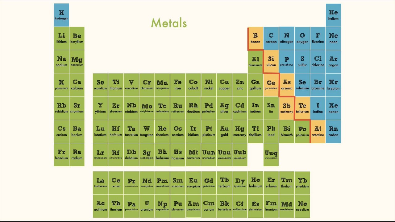 Periodic table youtube periodic table gamestrikefo Gallery