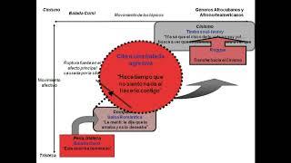 """(Resumen) """"Le Mentí"""" (2003) Charanga Habanera. Referencias inter-genéricas"""