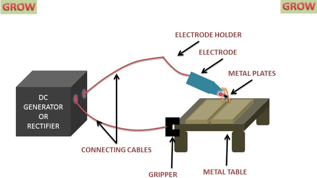 hight resolution of electric arc welding understand easily