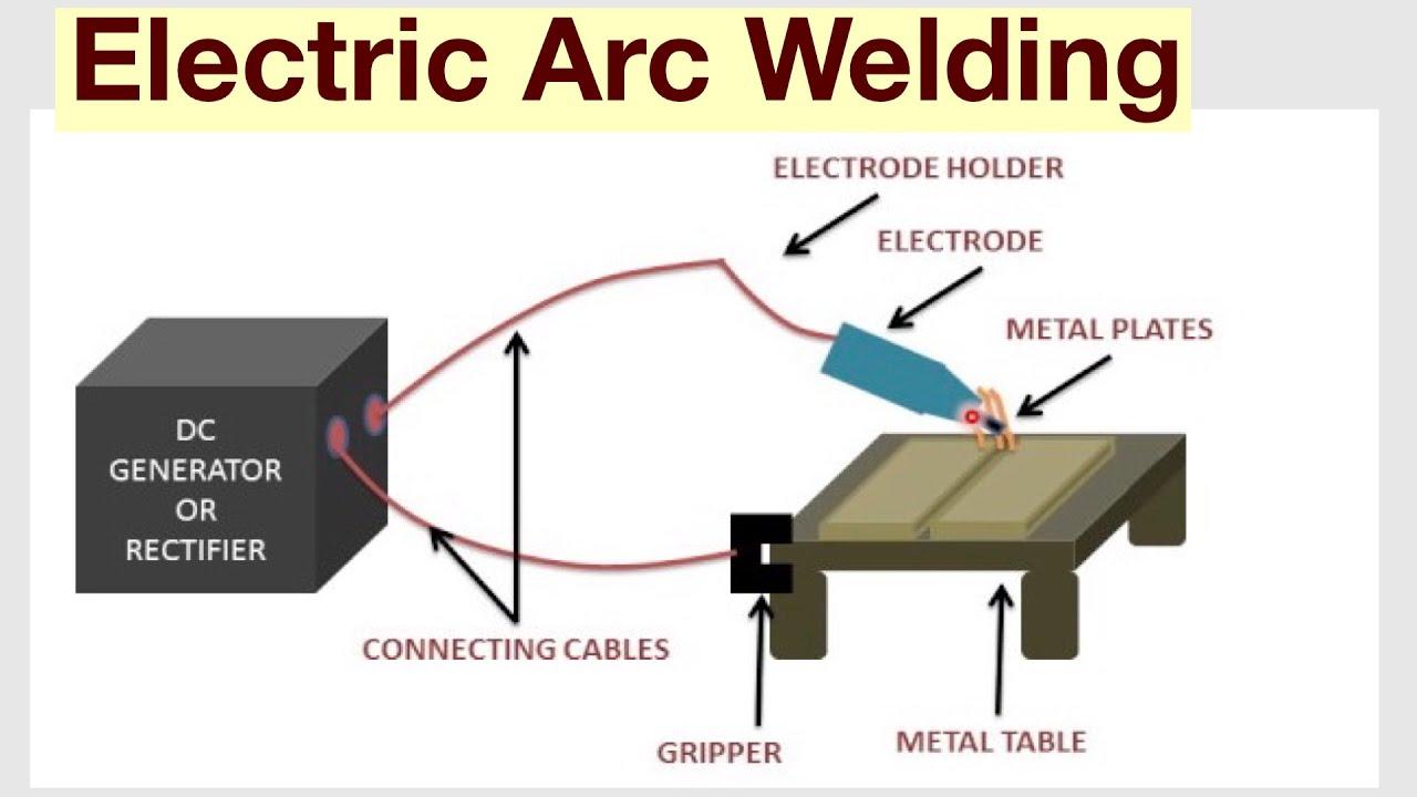 electric arc welding understand easily  [ 1280 x 720 Pixel ]