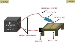 ELECTRIC ARC WELDING ( UNDERSTAND EASILY ) हिन्दी ! LEARN AND GROW(On this channel you can get education and knowledge for general issues and topics., 2017-01-08T07:50:14.000Z)